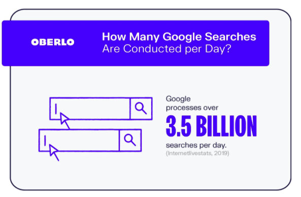 how google works number of searches done per day
