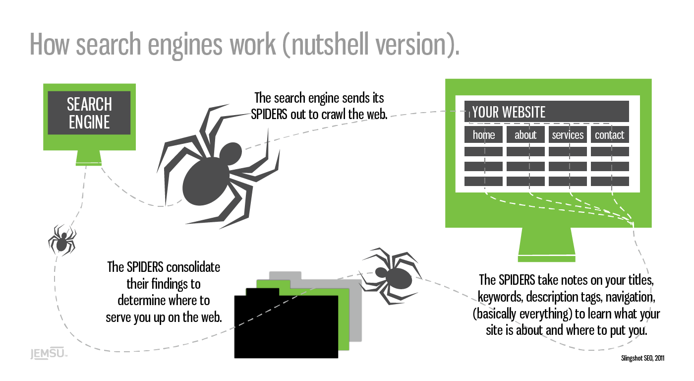 how search engines work nutshell spiders